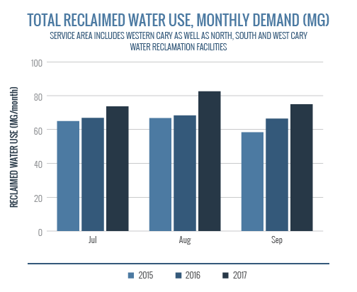TotalReclaimedWaterUse