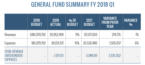 general fund summary