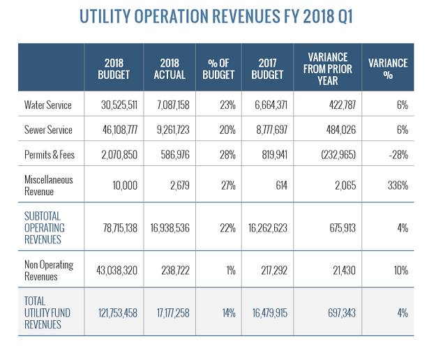 Utility operation revenues