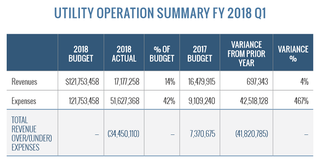 Utility operation summary