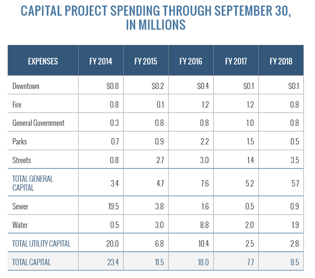 Capital Project Spending