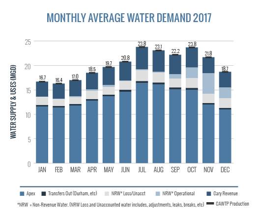Monthly Average Water Demand