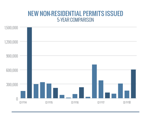 New Non-Residential Permits Issued