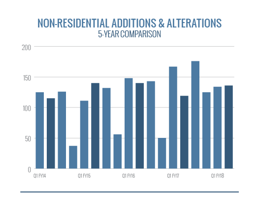 Non-Residential Alterations and Additions