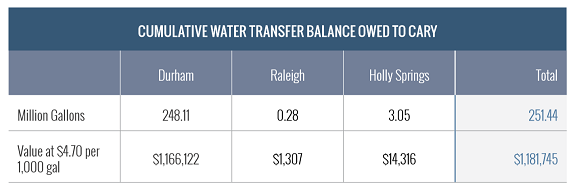 cumulative water balance owed to Cary